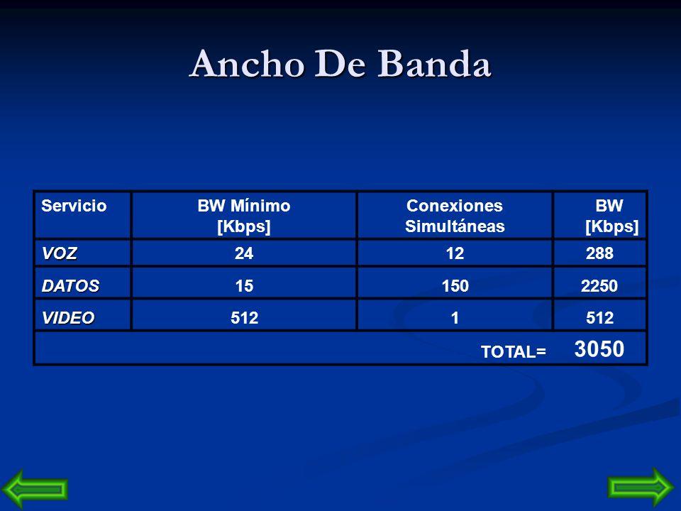 Ancho De Banda 3050 Servicio BW Mínimo [Kbps] Conexiones Simultáneas